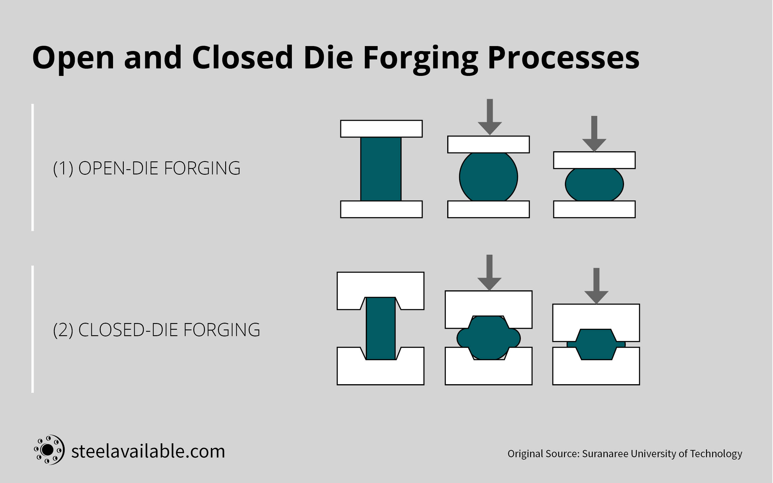 closed die and open die forging process
